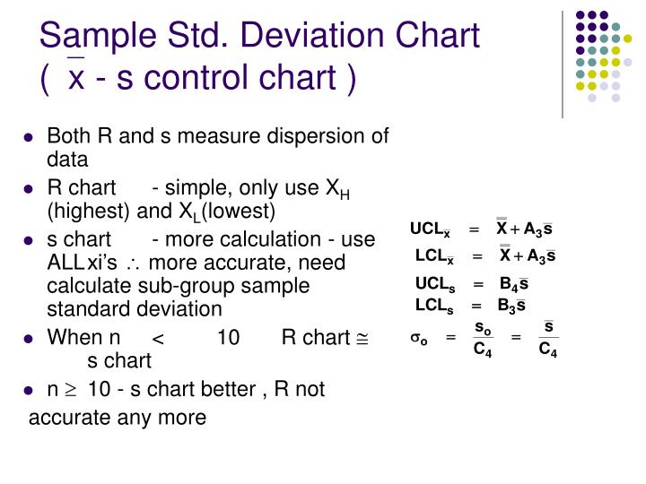 Sample Std. Deviation Chart