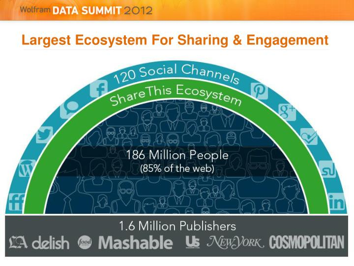 Largest ecosystem for sharing engagement