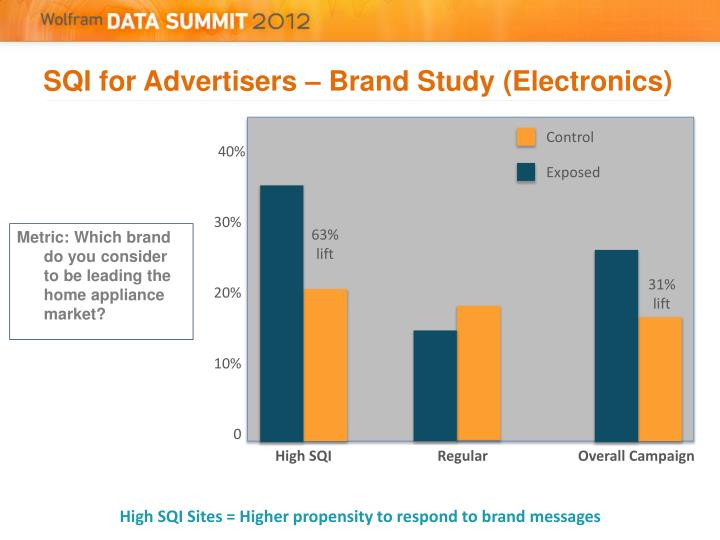 SQI for Advertisers – Brand Study (Electronics)