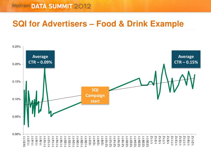 SQI for Advertisers – Food & Drink Example