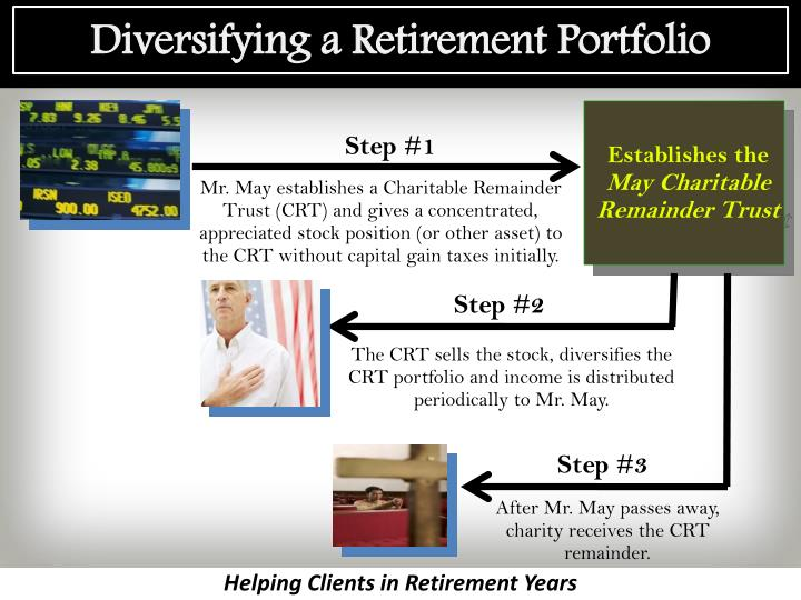 Diversifying a Retirement Portfolio