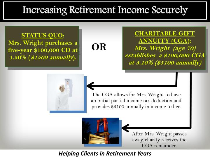 Increasing Retirement Income Securely