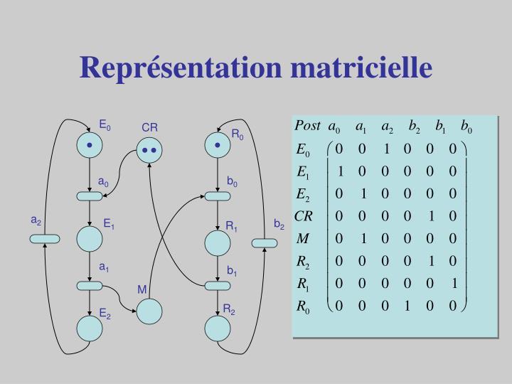 Représentation matricielle