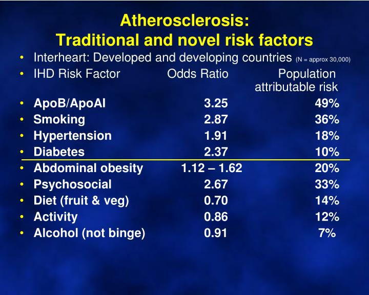 Atherosclerosis traditional and novel risk factors