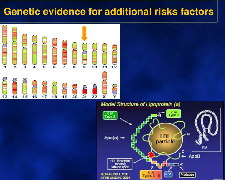 Genetic evidence for additional risks factors