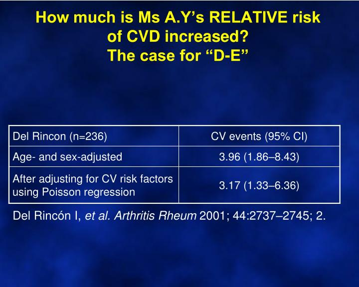 How much is Ms A.Y's RELATIVE risk of CVD increased?
