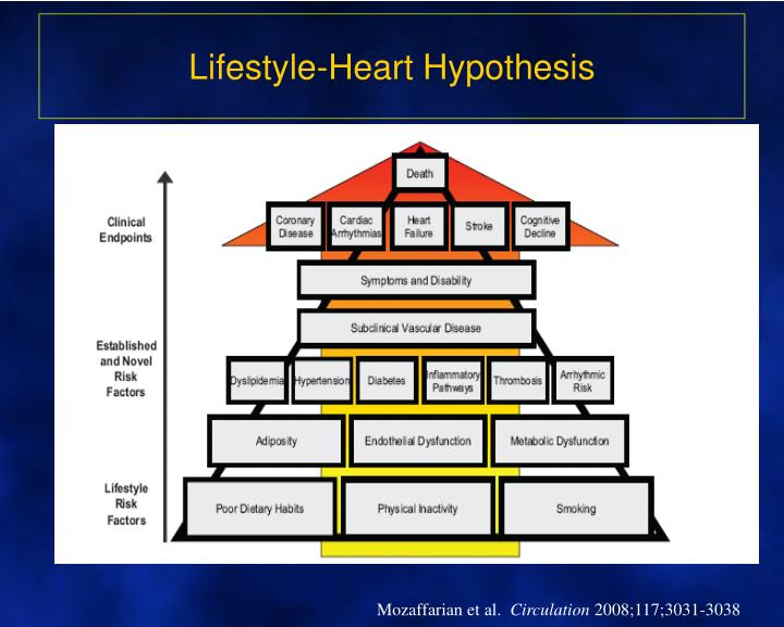 Lifestyle heart hypothesis