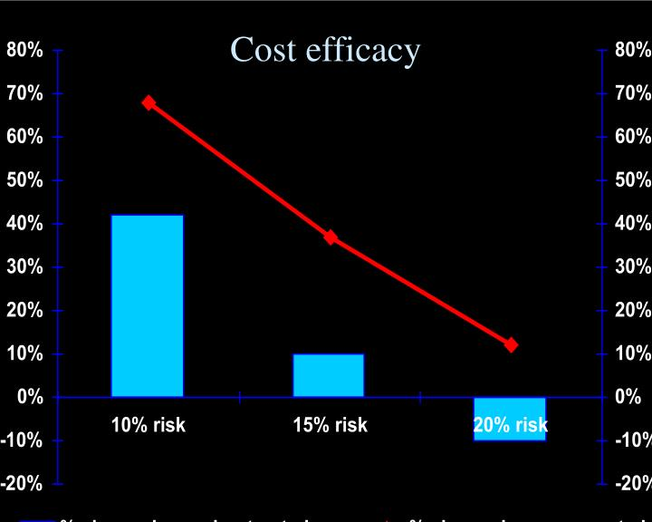 Cost efficacy