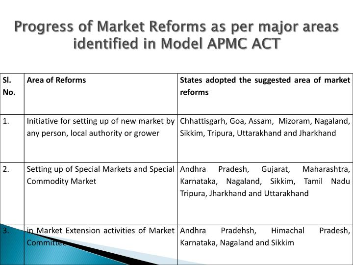 Progress of Market Reforms as per major areas identified in Model APMC ACT
