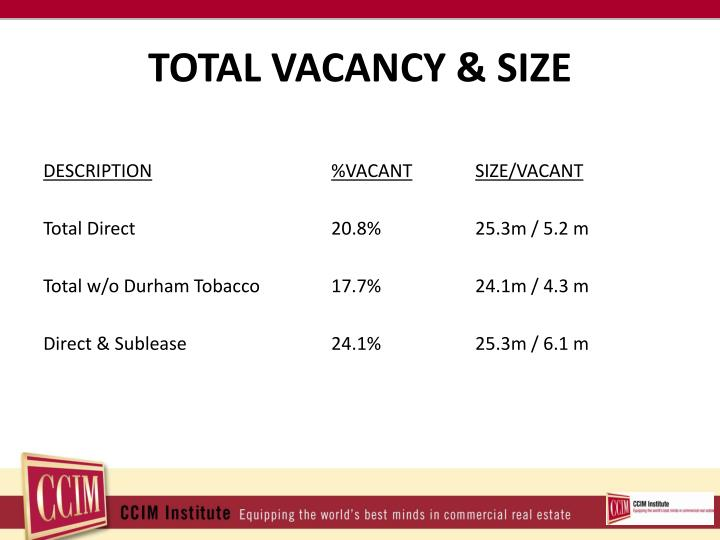 TOTAL VACANCY & SIZE