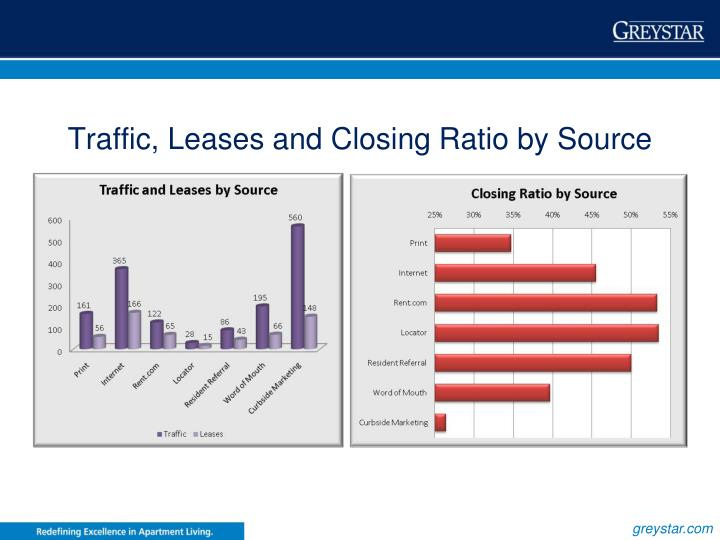 Traffic, Leases and Closing Ratio by Source