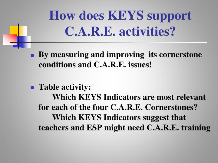 How does KEYS support C.A.R.E. activities?