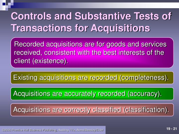 Controls and Substantive Tests of