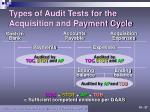 types of audit tests for the acquisition and payment cycle