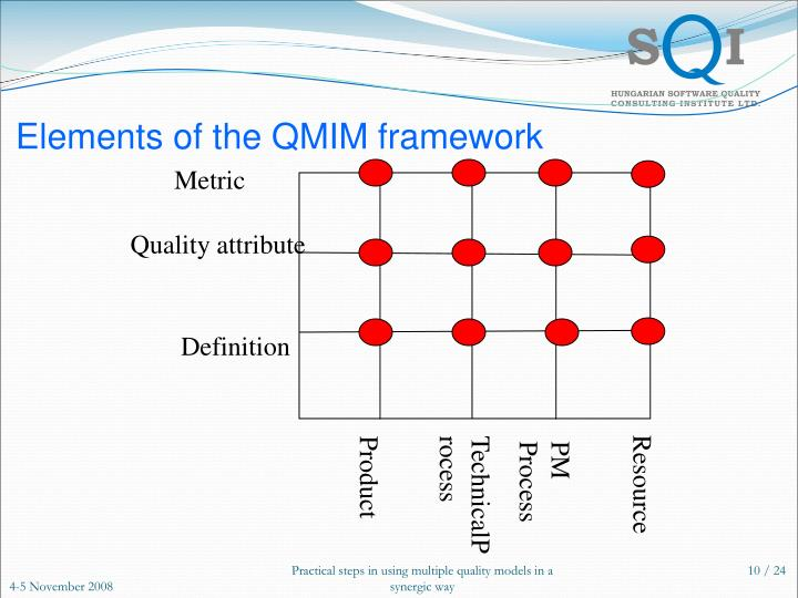 Elements of the QMIM