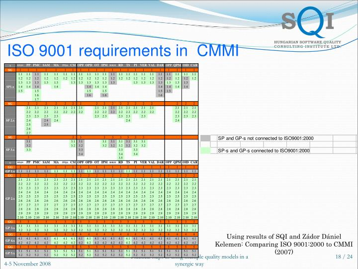 ISO 9001 requirements in  CMMI