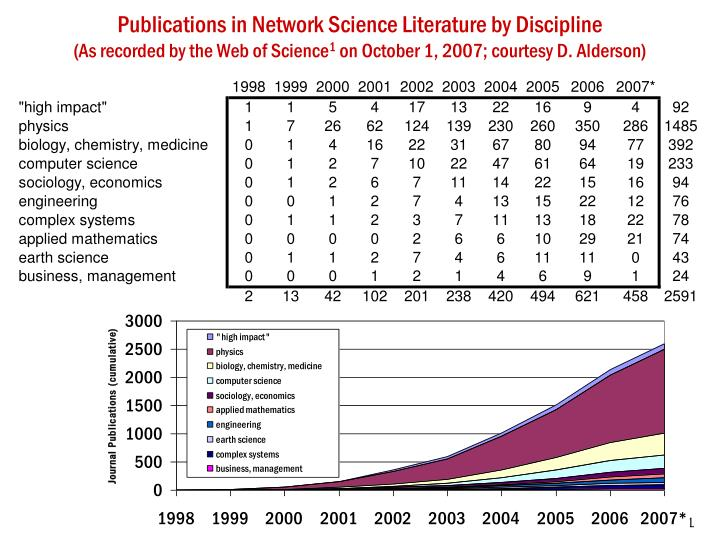 Publications in Network Science Literature by Discipline