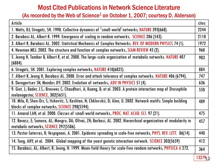 Most Cited Publications in Network Science Literature