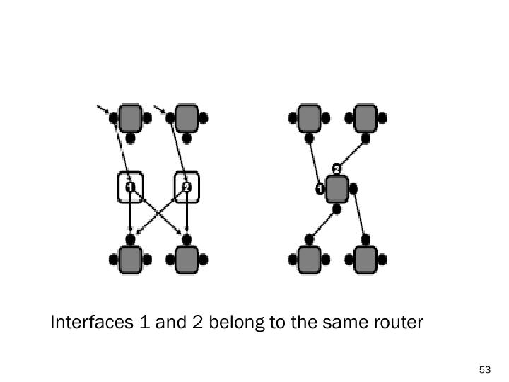 Interfaces 1 and 2 belong to the same router