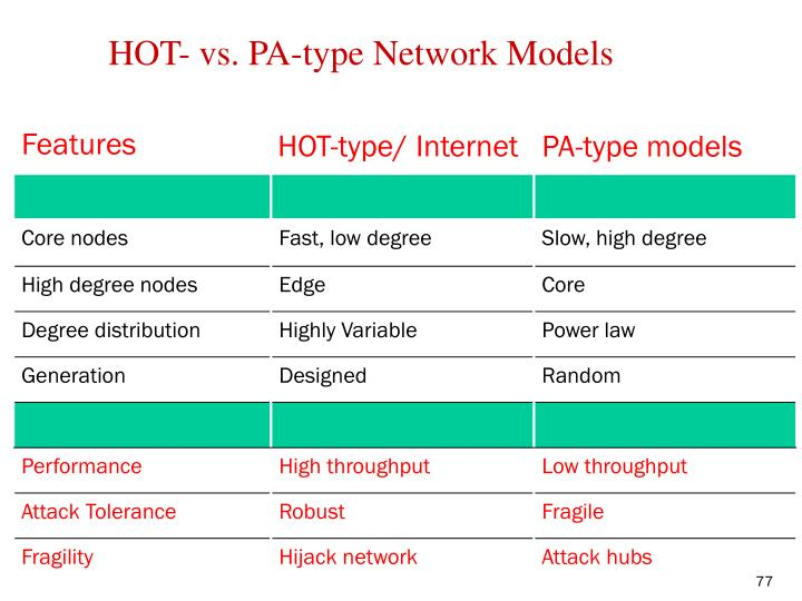 HOT- vs. PA-type Network Models