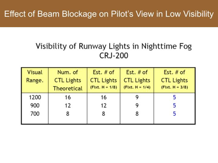 Effect of Beam Blockage on Pilot's View in Low Visibility
