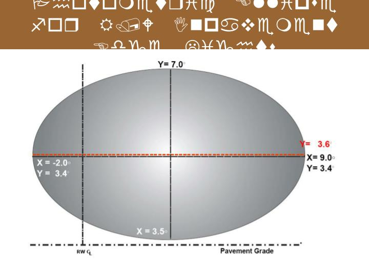Photometric Ellipse for R/W Inpavement Edge Lights