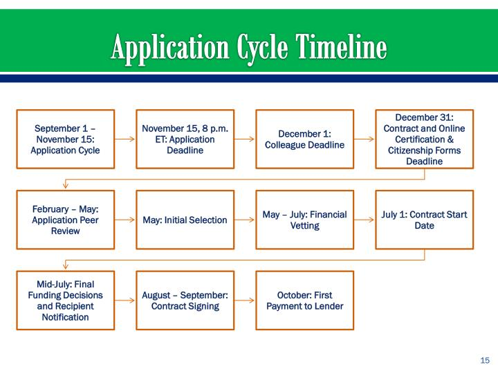 Application Cycle Timeline