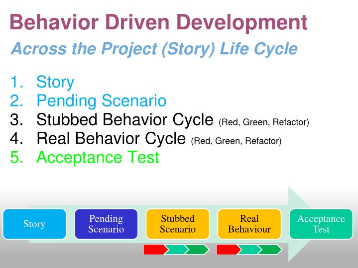 Across the Project (Story) Life Cycle