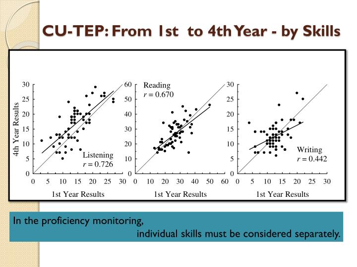 CU-TEP: From 1st  to 4th Year - by Skills