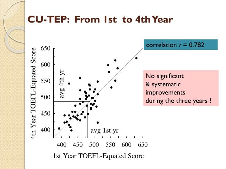 CU-TEP:  From 1st  to 4th Year