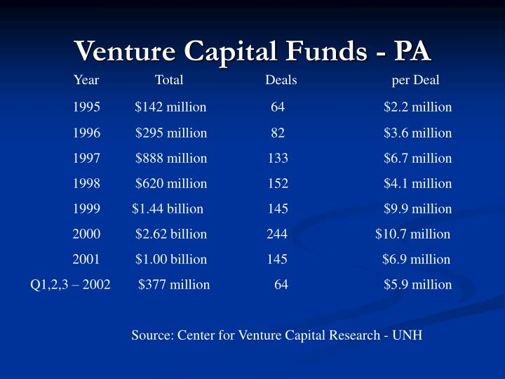 Venture Capital Funds - PA