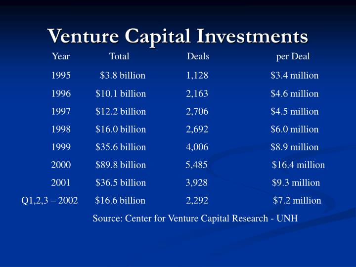 Venture Capital Investments