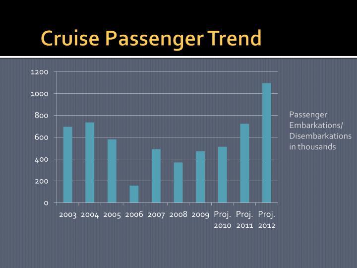 Cruise Passenger Trend