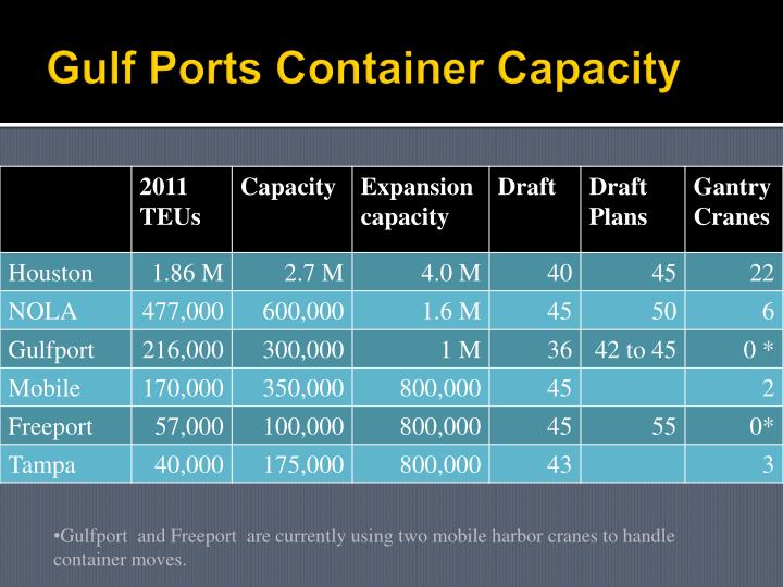 Gulf Ports Container Capacity