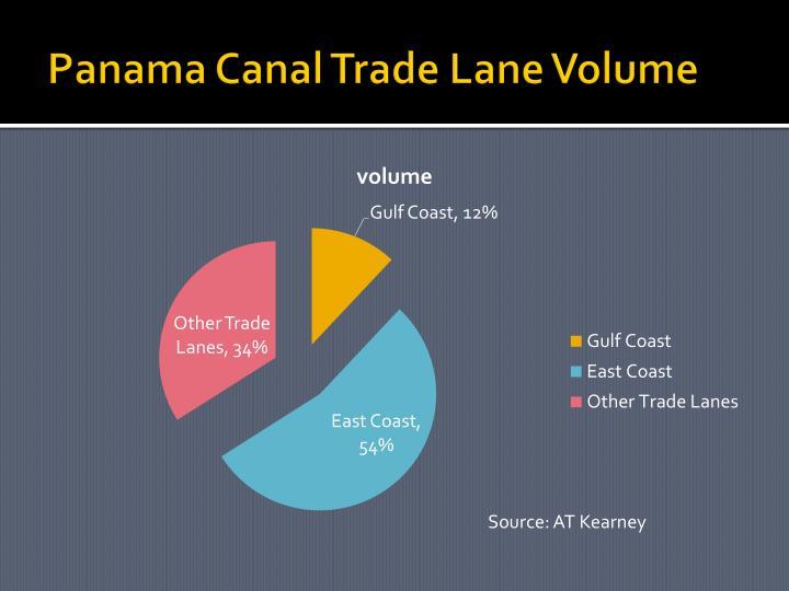 Panama Canal Trade Lane Volume