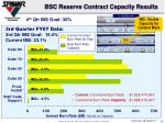 bsc reserve contract capacity results