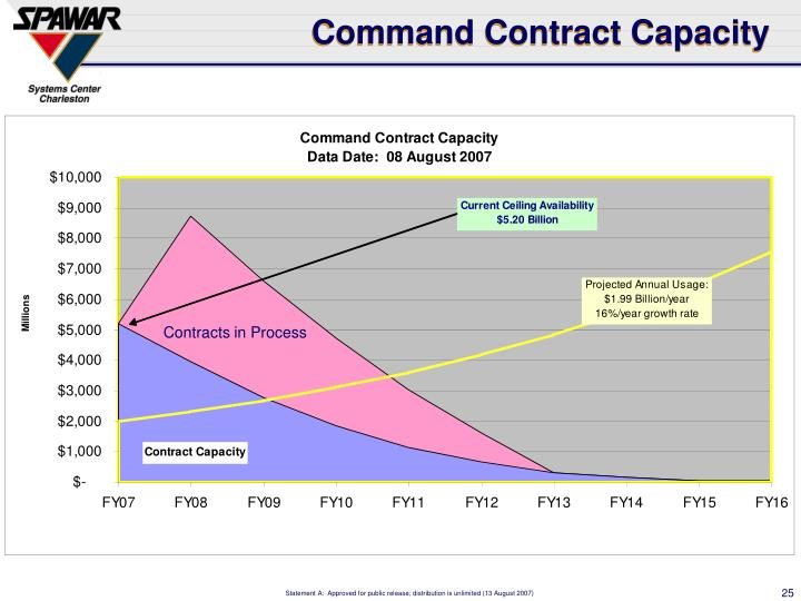Command Contract Capacity