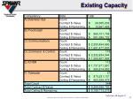 existing capacity