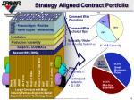 strategy aligned contract portfolio