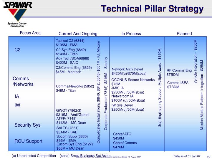 Technical Pillar Strategy