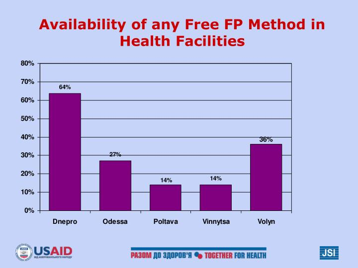 Availability of any Free FP Method in
