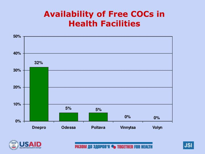 Availability of Free COCs in