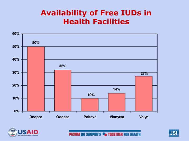 Availability of Free IUDs in