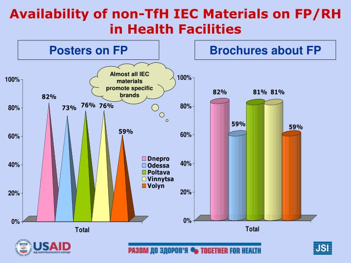 Availability of non-TfH IEC Materials on FP/RH
