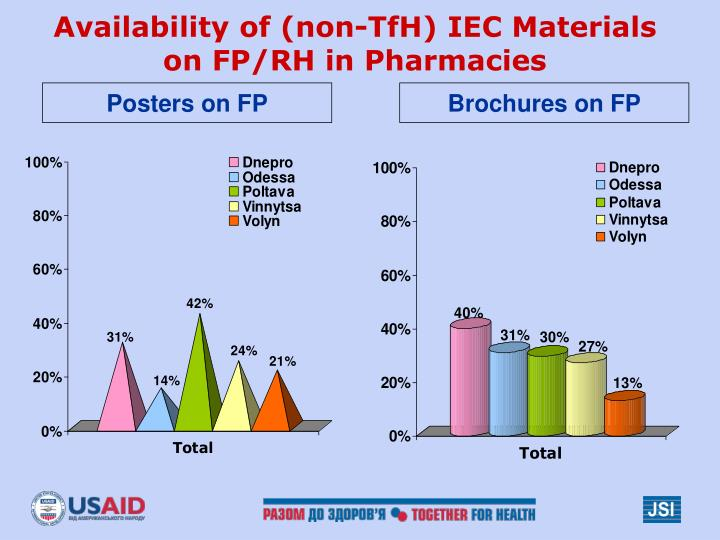 Availability of (non-TfH) IEC Materials on FP/RH in Pharmacies