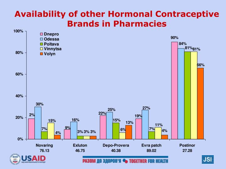 Availability of other Hormonal Contraceptive Brands in Pharmacies