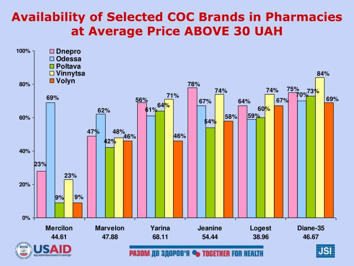 Availability of Selected COC Brands in Pharmacies at Average Price ABOVE 30 UAH