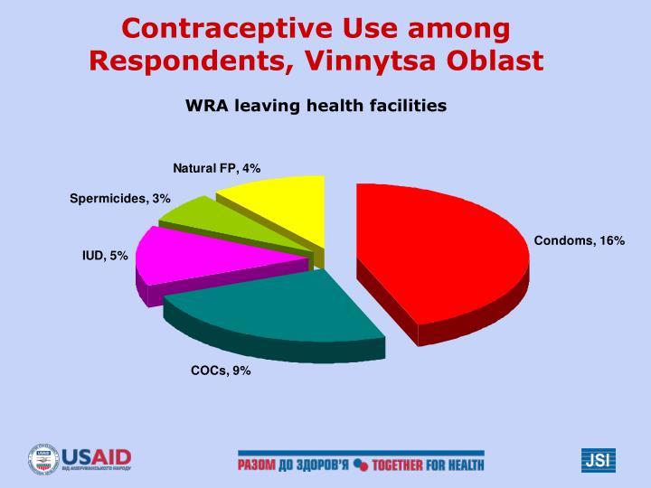 Contraceptive Use among Respondents, Vinnytsa Oblast