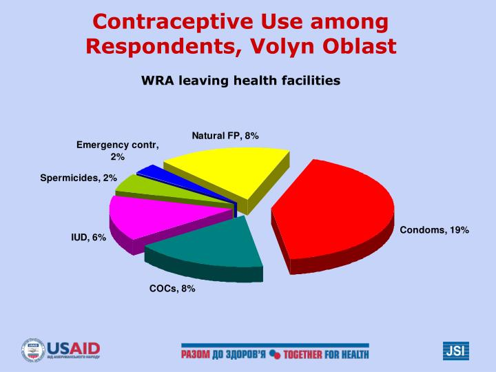 Contraceptive Use among Respondents, Volyn Oblast
