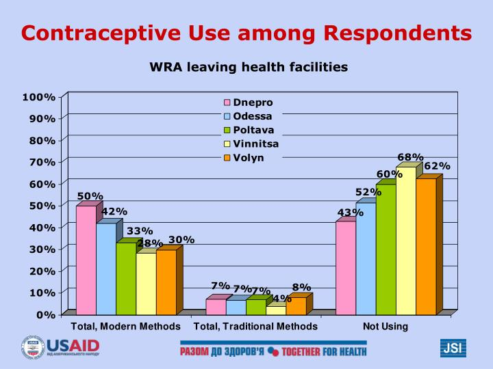 Contraceptive Use among Respondents